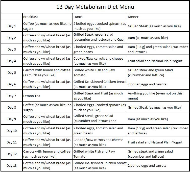 Unhealthy 13 Day Metabolism Diet The Max Planck Diet Fly Pinions