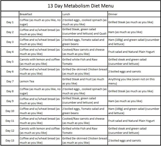 13 Day Metabolism Diet The Max Planck Diet Fly Pinions