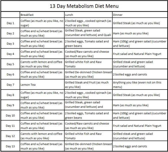 Metabolism Diet Plan 13 Days Pdf